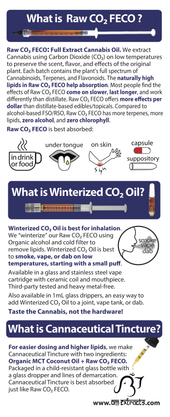 OM Extracts Full Spectrum Synergy 5 Raw CO2 FECO Winterized and Cannaceutical Tincture